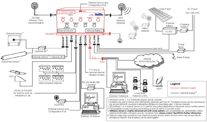 Exemplu de implementare monitorizare seismica